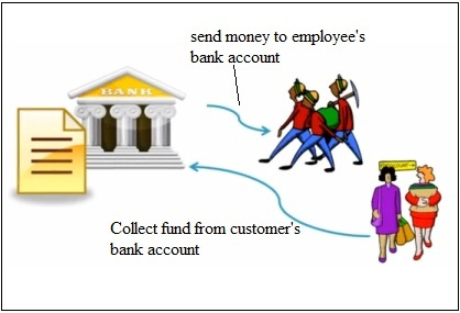 process ach deposit
