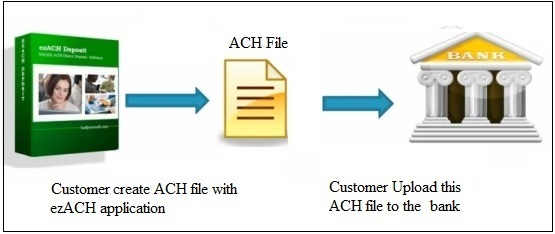 submit ACH file